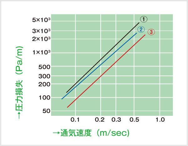 スターコール気相吸着用活性炭圧力損失グラフ